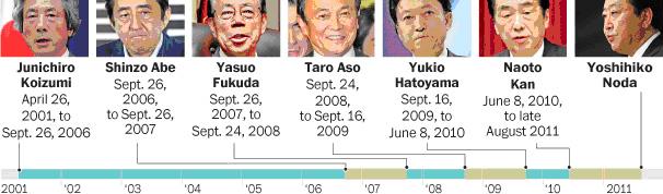 Japan's Leaders