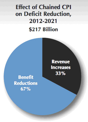 Effect of chained CPI on Deficit Reduction