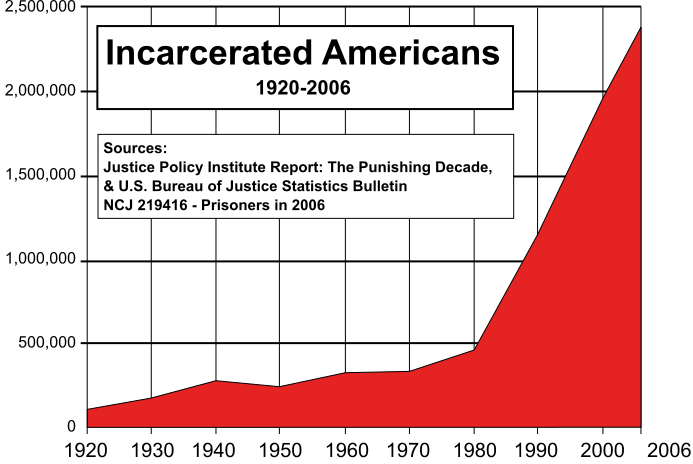 Incarcerated Americans: 1920-2006