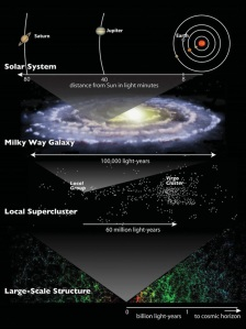 Our address in the universe (click to enlarge)