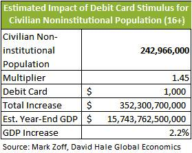 Estimated impact of debit card stimulus