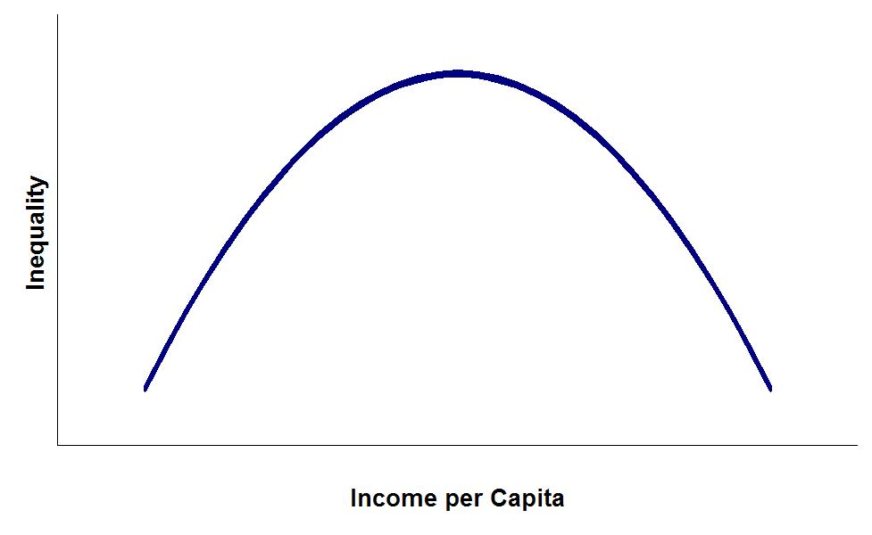 Kuznet's Curve (wikipedia)